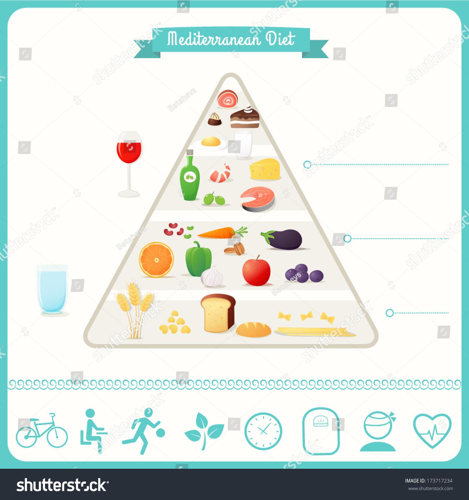 地中海饮食的食物金字塔和图表-食品及饮料